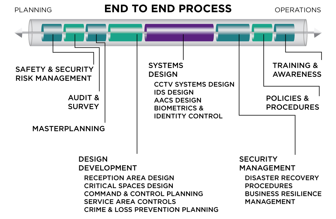 Security design End to End Process
